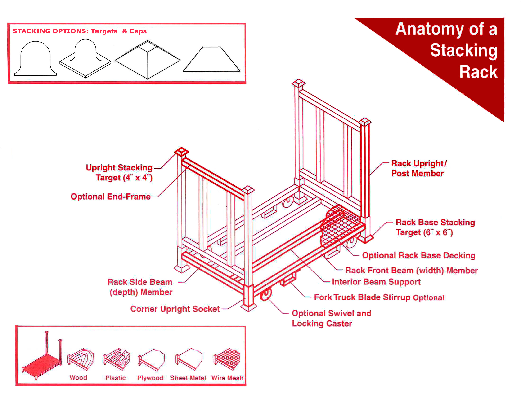 Anatomy Of A Stack Rack
